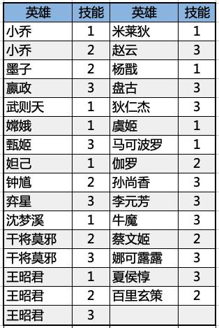 3月25日体验服停机更新公告:花木兰、典韦调整