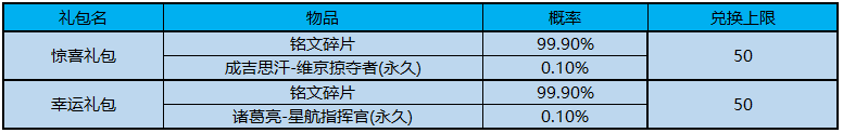 王者荣耀5.7活动更新内容:初夏福利来袭,体验卡商店开启图片2