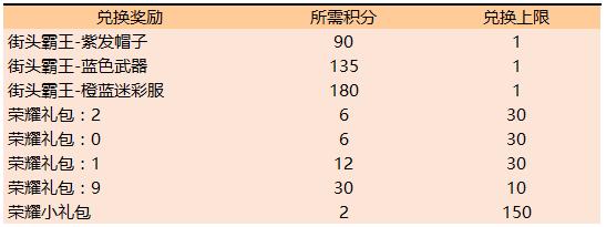 王者荣耀5月28日更新内容一览:钻石消耗活动开启,KPL限定皮肤将上架[视频][多图]图片2
