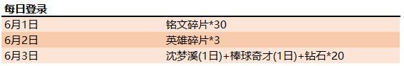 王者荣耀5月28日更新内容一览:钻石消耗活动开启,KPL限定皮肤将上架[视频][多图]图片5