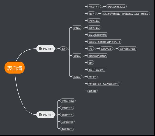 【出售】HTML5-PHP表白墙