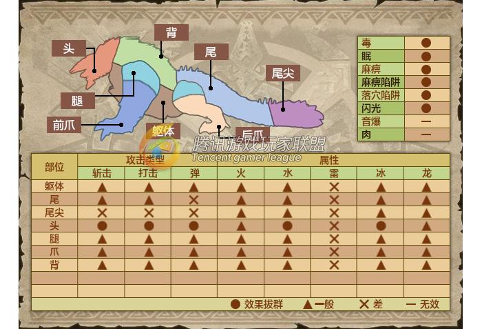 雷狼龙肉质分析 雷狼龙各部位特点