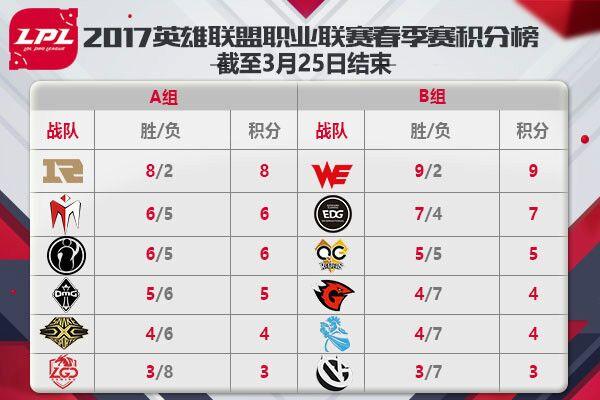 2017LPL春季赛3月26日赛程安排直播地址 Snake vs QG ,VG vs RNG