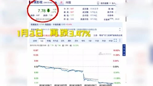 烂片《地球最后的夜晚》导致出品公司股价暴跌停板,资金蒸发数亿元!