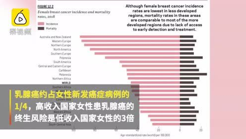 2018年中国新发癌症430万人,死亡290万人,居全球首位