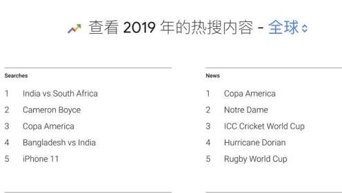 谷歌2019年度热搜榜出炉:iPhone 11成唯一上榜手机