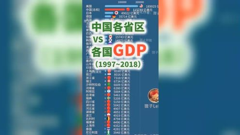 中国各省区vs世界各国GDP,广东省最牛!数据来源世界银行、国家统计局