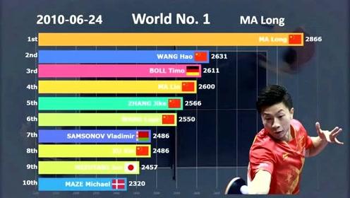从2009年到2019年,世界乒乓球霸主地位排名