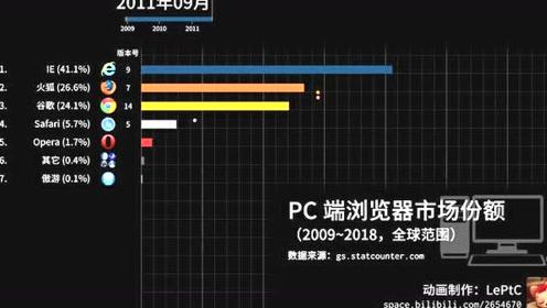 哪个浏览器的用户最多?(2009~2018)