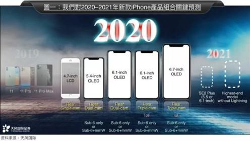 2800?iPhone SE2来了!明年新iPhone将全系5G