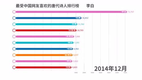 最受中国网友喜欢的唐代诗人排行榜,杜甫常年占据第二名