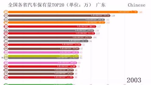 可视化动态数据:中国哪一个省的汽车最多?