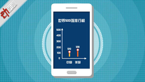 苹果最赚钱 中国120家上榜!动画揭《财富》世界500强还有这些玄机