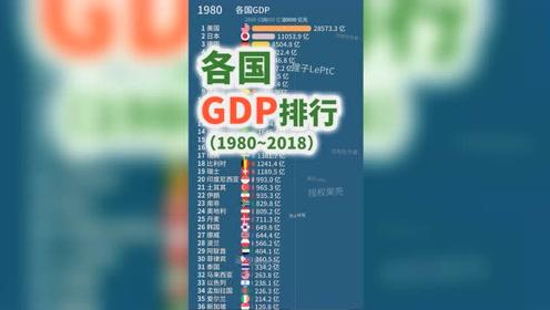 世界各国GDP可视化,中国冉冉升起!