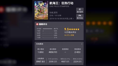 《海贼王:狂热行动》票房2天破亿,票房增长速度远快《黄金城》