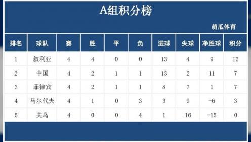 张琳芃乌龙送礼,国足1-2不敌叙利亚小组头名出线无望,里皮宣布辞职