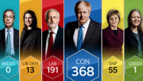 """保守党英国大选获胜 约翰逊:一定""""脱欧"""",没有或许"""