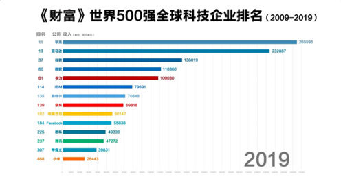 2009-2019年中美科技企业世界500强排名变化