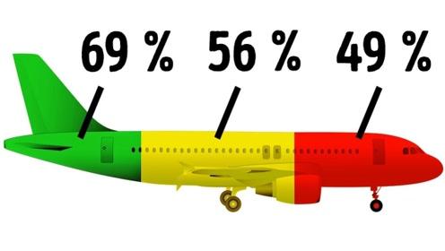 关于飞机你所不知道的真相,空姐能做到的比你想象的更多!
