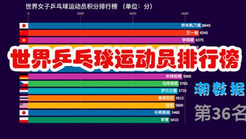 世界乒乓球选手排行榜 猜猜马龙第几名 [数据可视化]