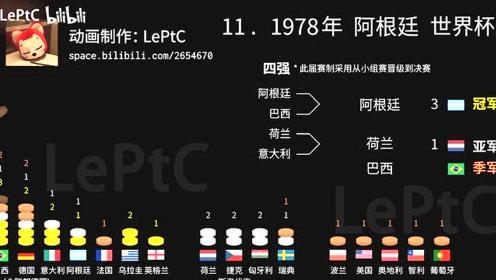【数据可视化】世界杯奖牌榜(1930~2018)