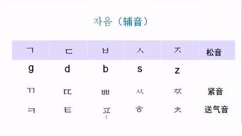 韩语发音课程带你会读韩文字3.mp4