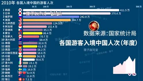 哪国老外最爱来中国旅游?
