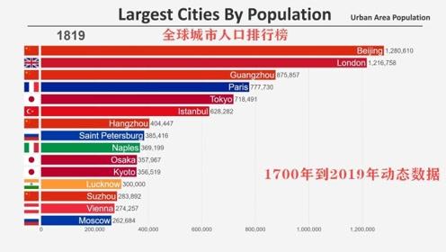 全球大型城市人口数量排行榜,最多的是它