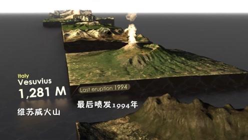 全球知名山峰高度对比,3D模型带你认识它们