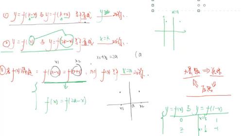 函数的对称性判断综合小题讲解,高中数学第152题