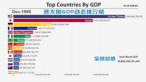 全球GDP前15的国家排行榜,海外版数据为你展示