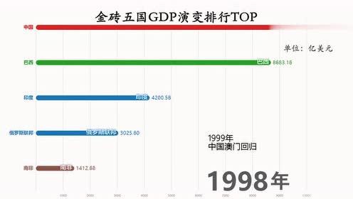 近50年,金砖五国GDP演变排行,哪个国家经济实力呢?
