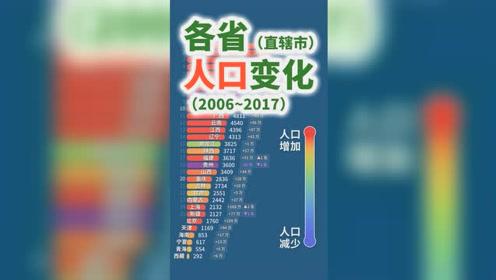 你的省人口排第几?历年各省直辖市人口变化可视化