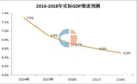 gdp增速_2018 gdp目标