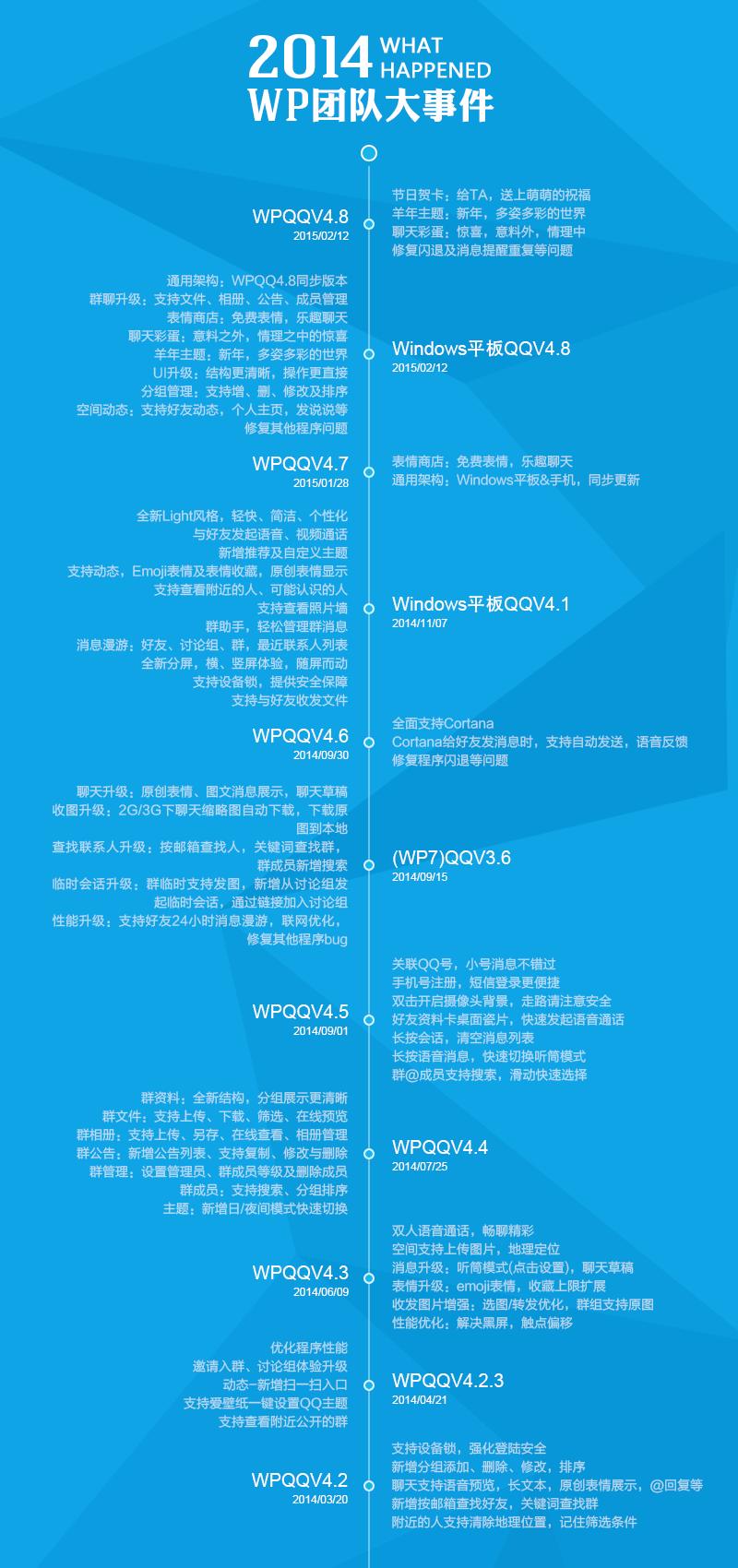 2014团队timeline (1).png