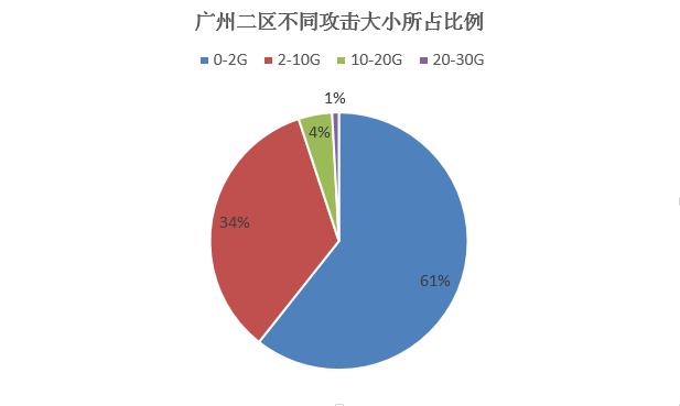 高防低至33元/天,轻松防御DDoS攻击