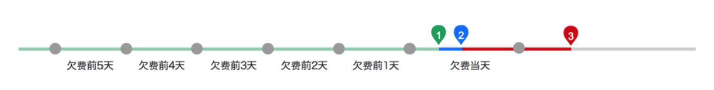 """【腾讯云】""""按量计费""""强势内测中 期待您的参与"""