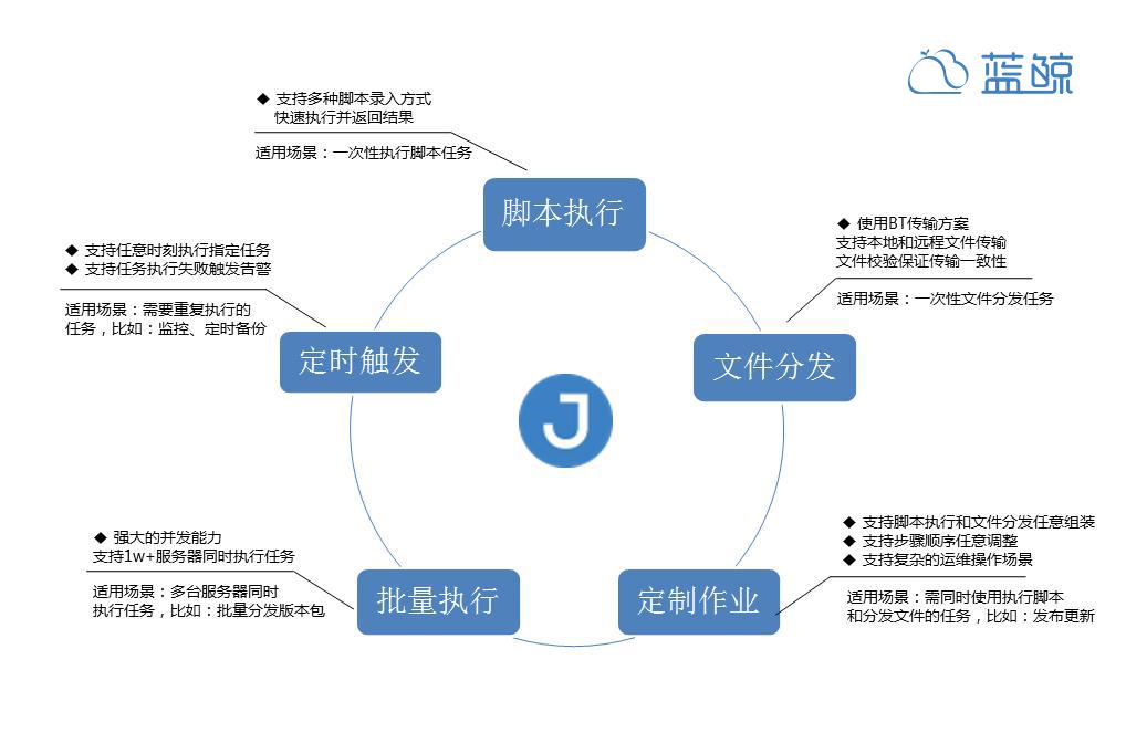 蓝鲸作业平台1.png