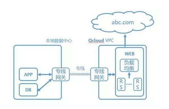腾讯云产品经理真实讲述:混合云使用场景,关键技术和未来