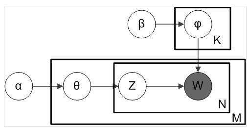 机智机器学习——算法原理