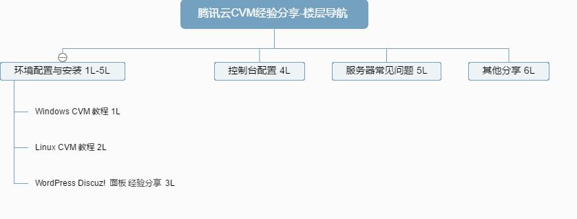 腾讯云CVM经验分享-楼层导航 (1).png
