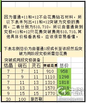 战斗吧剑灵武器强化和突破费用研究统计表