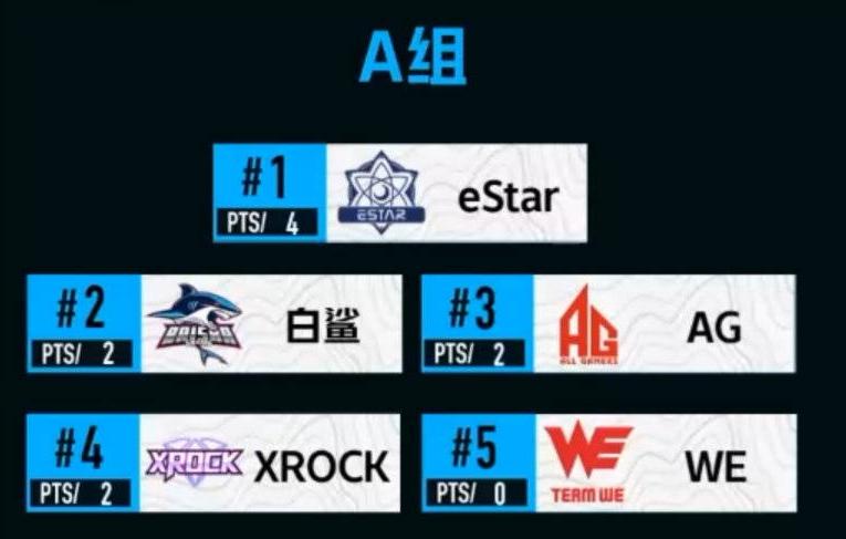 [CFML] 冠军杯A组小组赛完结,eStar、AG、白鲨携手出线!