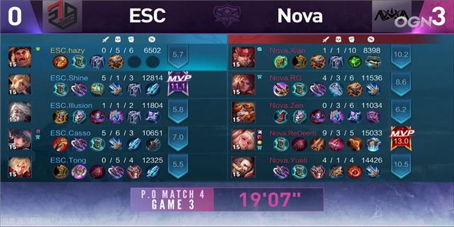 KRKPL快讯:Nova完美展示赛场功守道 四比零完胜ESC成功复仇