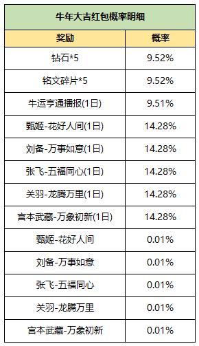 2月6日全服不绝机更新(一):第一波新春福利开启,破浪对决限时上线