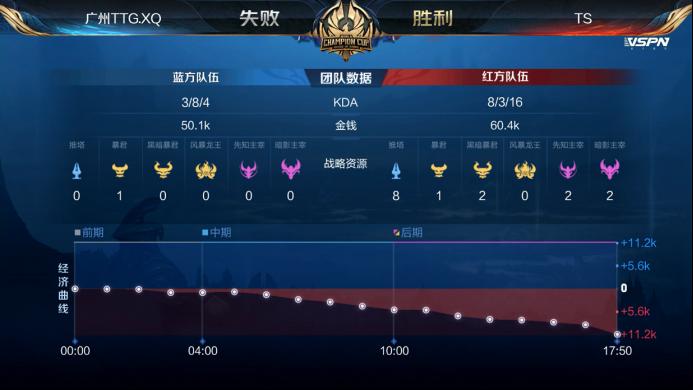 世冠快讯:TS击败广州TTG.XQ晋级半决赛,诗酒马可49.8%输出无人能挡
