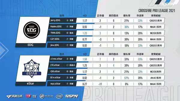 [CFPL] 惨遭季后赛一轮游,浅析eStar大比分落败之殇