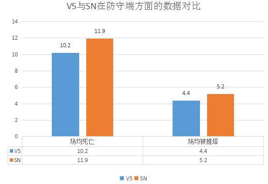 V5 VS SN|力克世界赛冠军FPX后,V5能否再下一城?