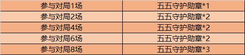 0?width=491&height=111 - 王者榮耀4月29日全服不停機更新公告