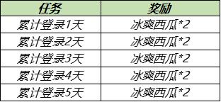 5月18日全服不停机更新:520活动、周瑜小乔新皮肤上线